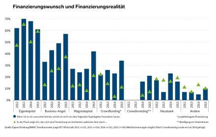 Finanzierungswunsch und Finanzierungsrealität