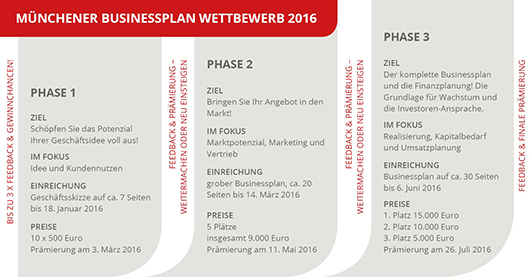 Münchener BPW 2016
