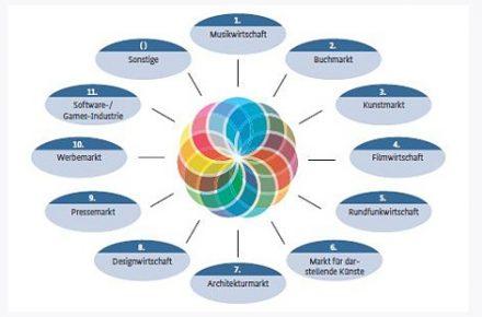 Branchen der Kultur- und Kreativwirtschaft – Grafik: Initiative Kultur- und Kreativwirtschaft der Bundesregierung