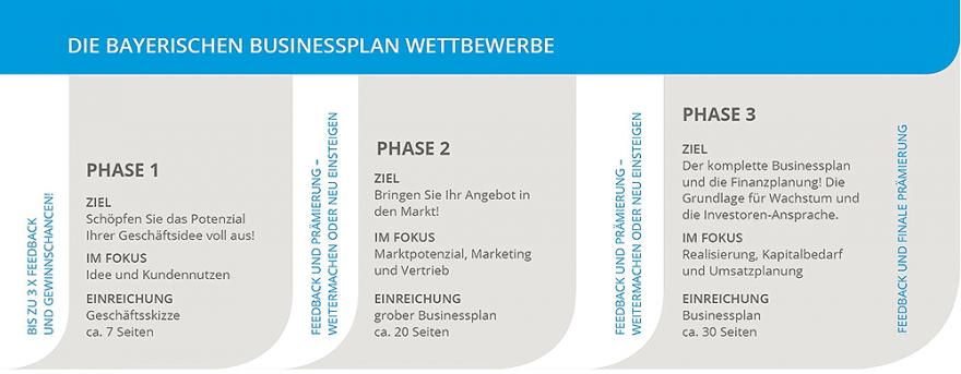 bayerische-businessplan-bettbewerbe