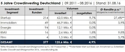 Die Ergebnisse im Überblick (Grafik: © crowdfunding.de)