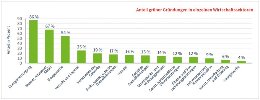 Quelle: Borderstep Institut, Green Economy Gründungsmonitor 2015