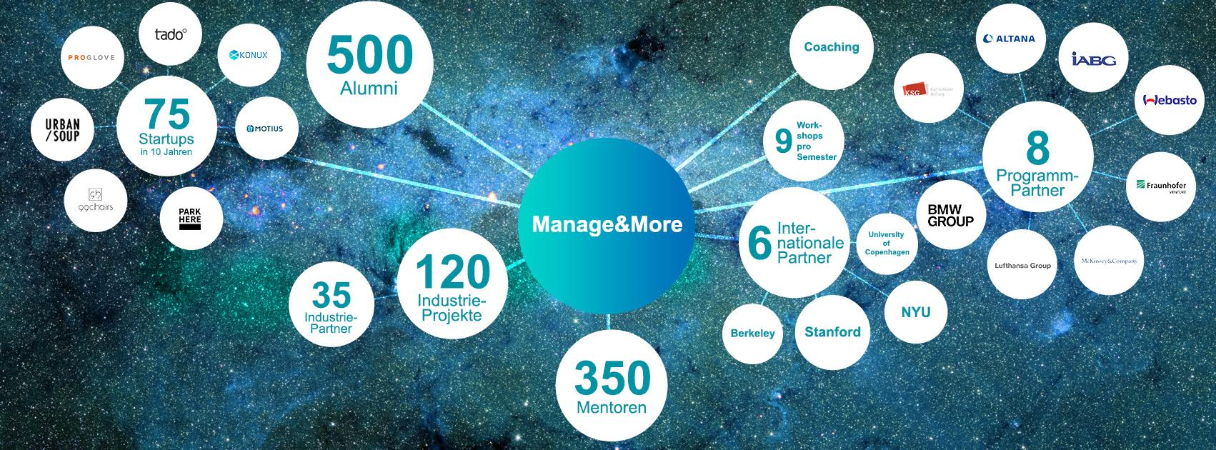 manage&more_infoevent