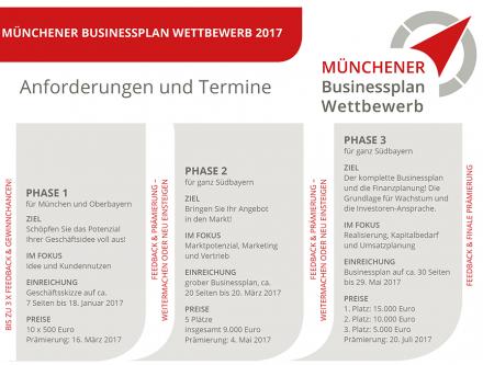Münchner Businessplan Wettbewerb 2017