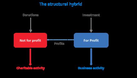 fase strucutral hybrid