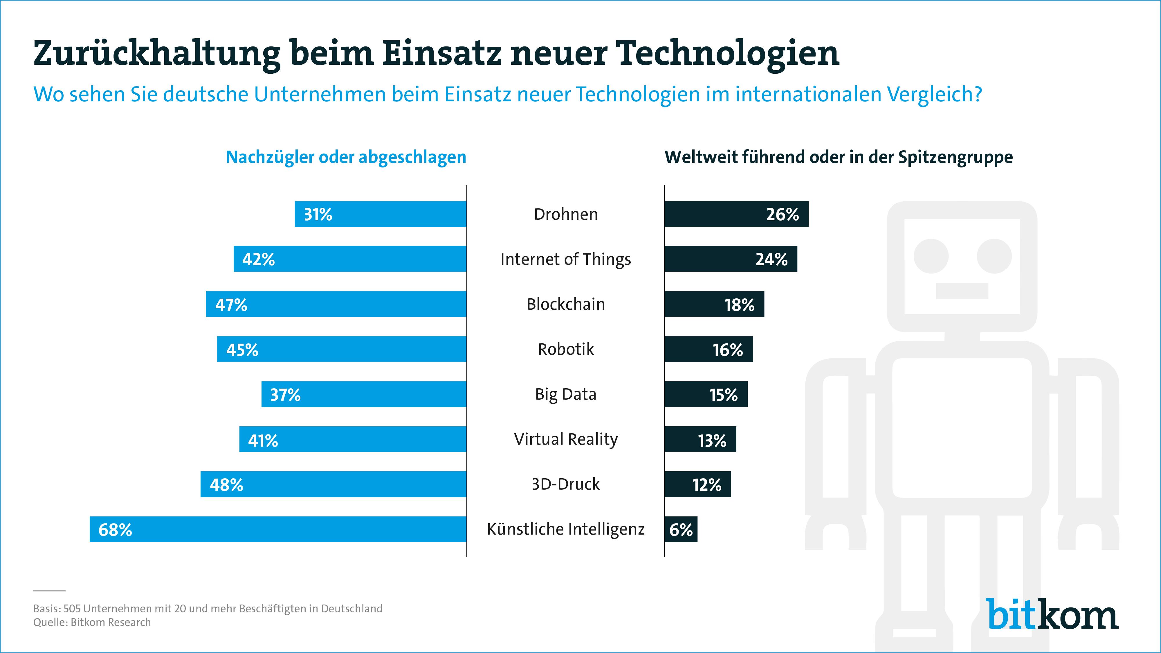 Deutsche Technologie