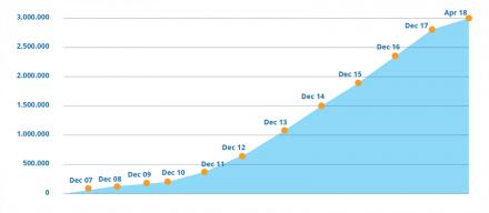 Grafik der Steigerung der Mitgliederzahl von Internations.
