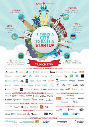Das Startup-Poster von 2017