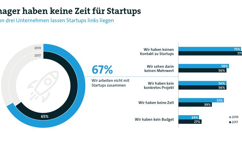 Bitkom-Studie: Unternehmen haben keine Zeit für Startups