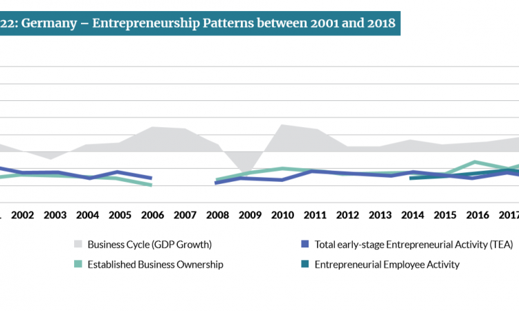 Global Entrepreneurship Monitor 2018/2019 Deutschland
