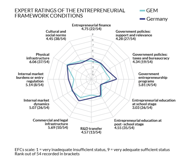 Global Entrepreneurship Monitor 2018/2019: Exper Rating Germany