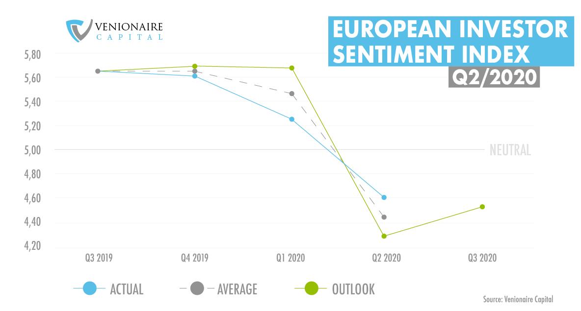 Venture-Capital European Investor Sentiment Index