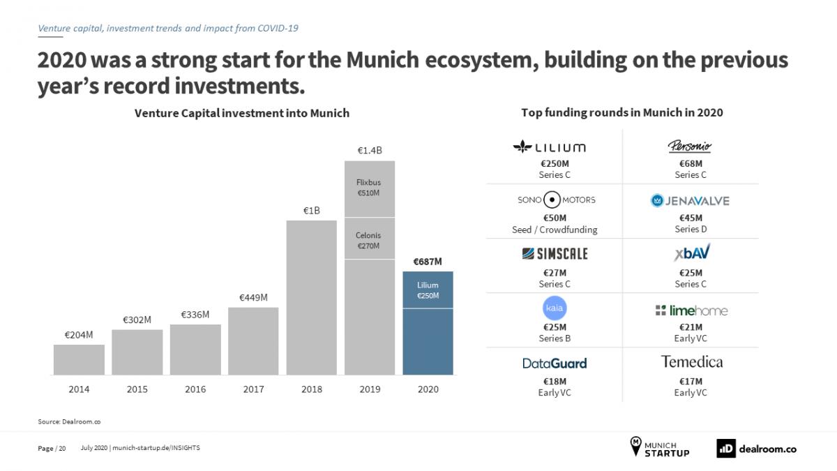 Startups München Report Folie 2